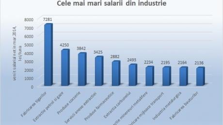 grafic_salarii_industrie_62487100